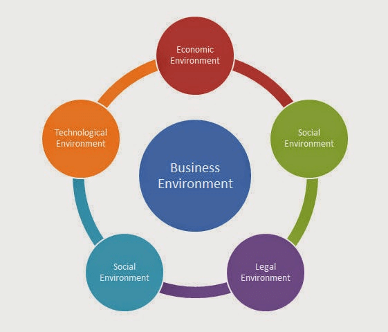Chapter 3 - Business Environment (Class Notes), BST, Class 12, CBSE | EduRev Notes