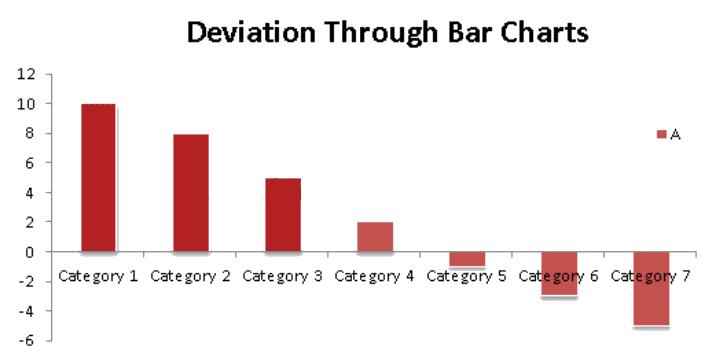 Bar Graphs - Introduction and Examples (with Solutions), Data Interpretation LR Notes | EduRev