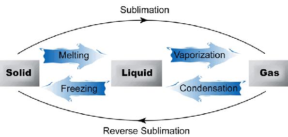 Gaseous Introduction (Part - 1) Chemistry Notes | EduRev