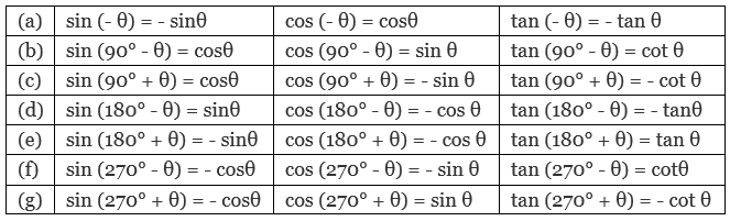 Basic Trigonometric Ratios, Functions and Identities with Examples -1 JEE Notes   EduRev