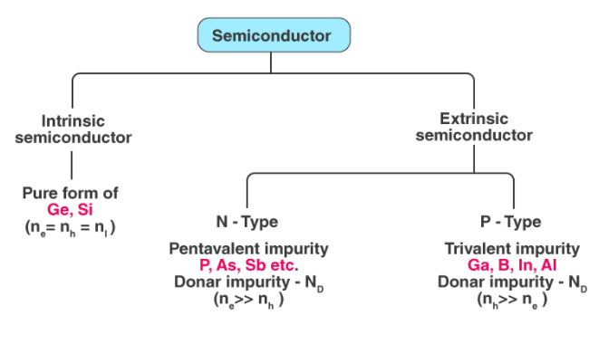 N-type and P-type Semiconductors Class 12 Notes   EduRev