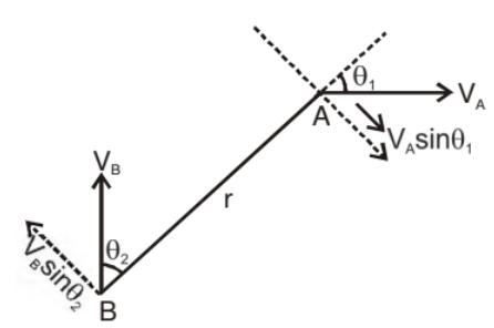 Circular Motion Class 11 Notes | EduRev