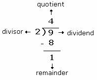 Finding out Remainders Quant Notes | EduRev