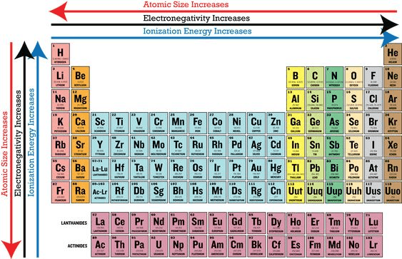 Previous year Questions (2016-20) - Classification of Elements and Periodicity in Properties Notes | EduRev