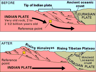 Formation of The Himalayas UPSC Notes | EduRev