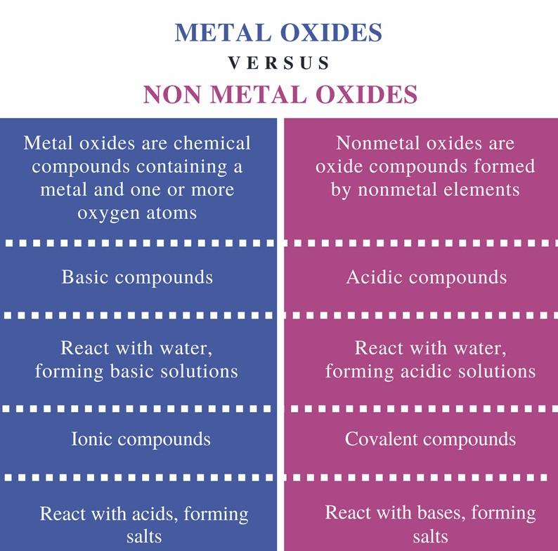 Chemical Properties of Metals and Non-Metals Class 10 Notes | EduRev