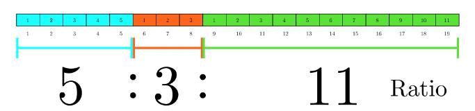 Ratio and Proportion - Important Formulas, Quantitative Aptitude Quant Notes   EduRev