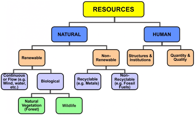 Introduction to Resources and Development Class 10 Notes   EduRev