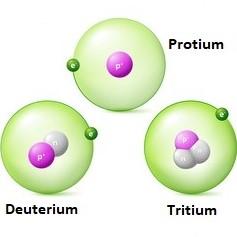 NEET Previous Year Questions (2014-20): Hydrogen Notes   EduRev