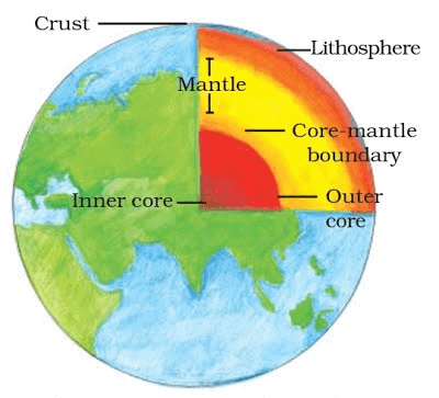 Chapter Notes - Inside Our Earth Class 7 Notes   EduRev