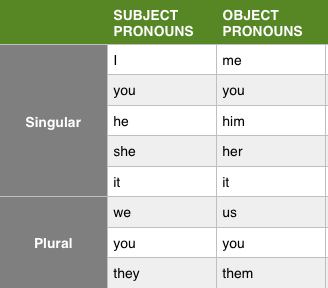Personal Pronouns - English Grammar Basics Verbal Notes | EduRev
