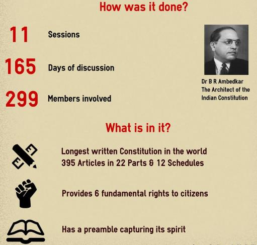 NCERT Summary: Why do we need a Constitution- 2 UPSC Notes | EduRev