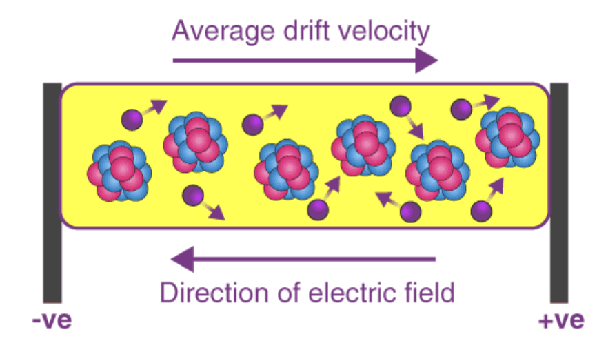 Electric Current, Ohm`s Law and Drift of Electrons Class 12 Notes   EduRev
