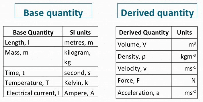 Doc: System of Units and Fundamental Units, Accuracy & Precision Class 11 Notes | EduRev