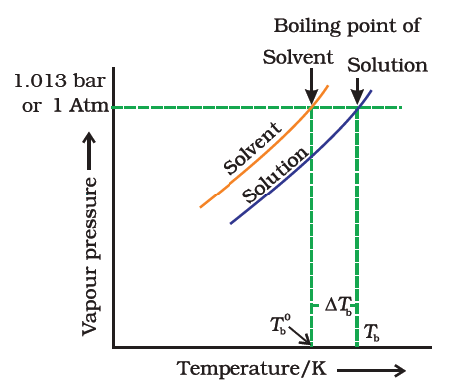 Colligative Properties: Elevation In Boiling Point & Depression in Freezing Point Class 12 Notes   EduRev
