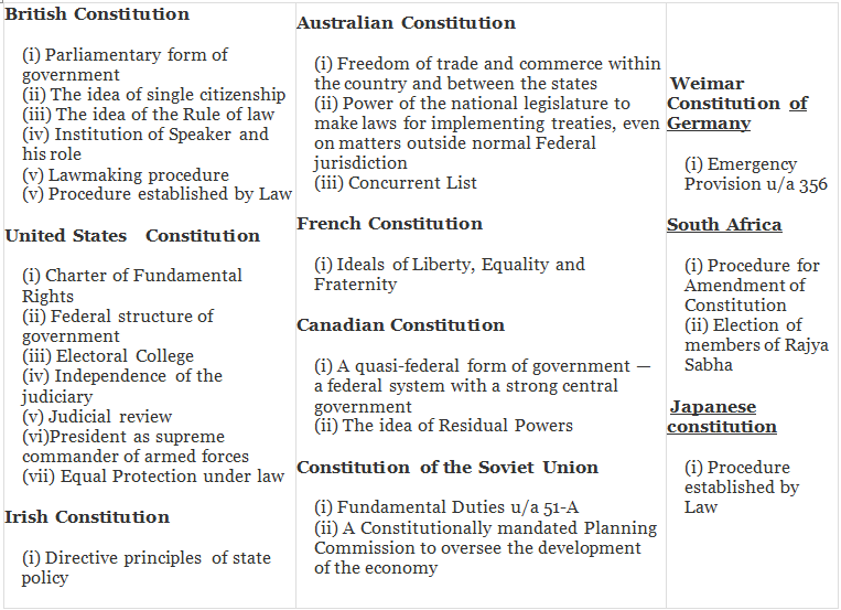Introduction- Evolution of Indian Constitution - Polity, UPSC, IAS. UPSC Notes | EduRev