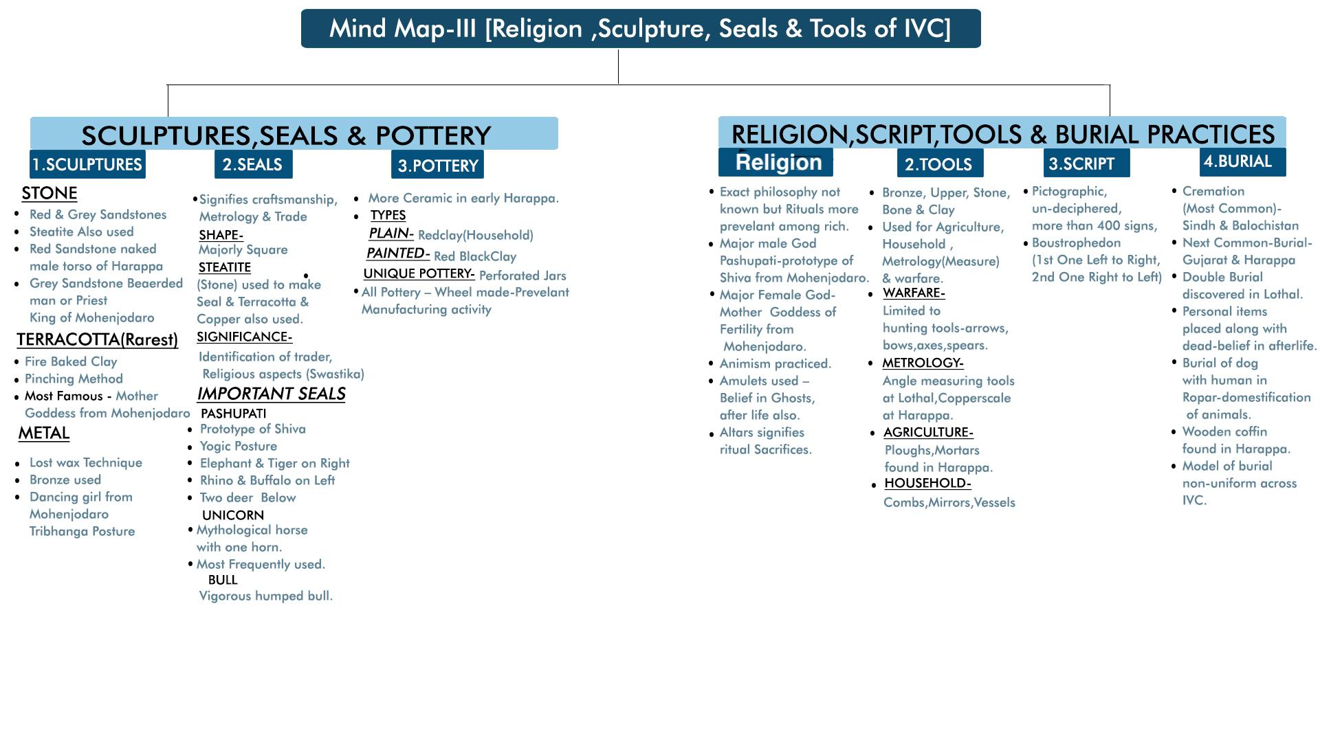 MindMap: Religion, Sculptures & Seals UPSC Notes | EduRev