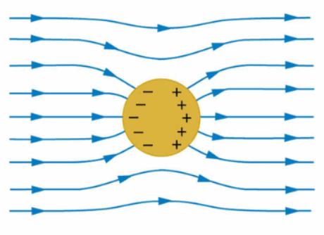Electrostatics of Conductors Class 12 Notes | EduRev