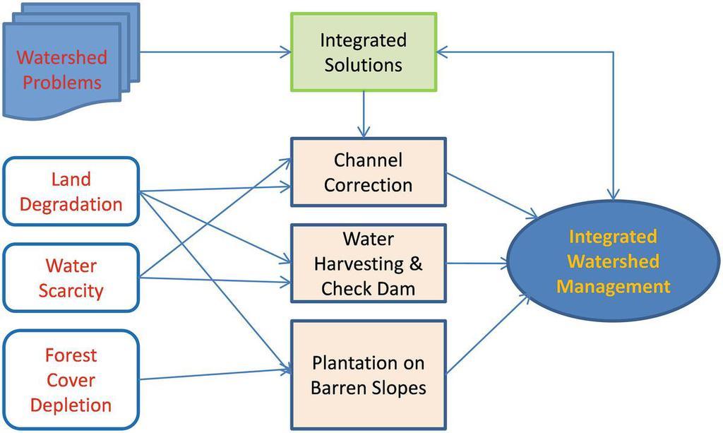 NCERT Summary: Soils - 2 Notes | EduRev