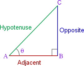 Important definitions and formulas - Introduction to Trigonometry Class 10 Notes | EduRev