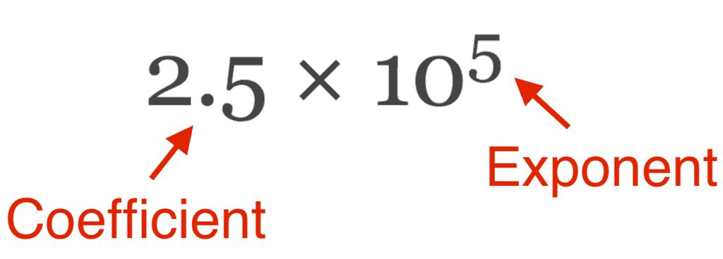 Scientific Notation, Significant Figures & Dimensional Analysis Class 11 Notes | EduRev