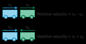 Introduction to Kinematics and Relative Velocity Class 11 Notes | EduRev