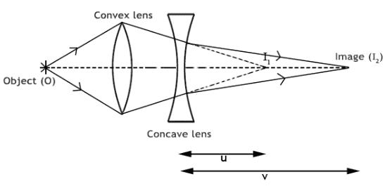 Theory & Procedure, Concave Lens (Focal Length) Class 12 Notes | EduRev