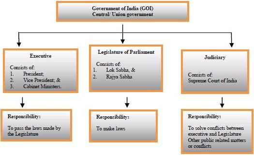 Salient Features Of The Indian Constitution UPSC Notes | EduRev