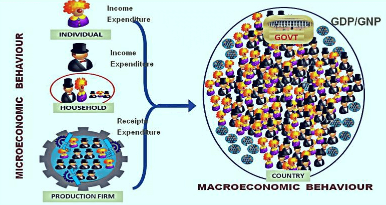 Ramesh Singh: Ch 1 - Micro & Macro Economies & Economic Systems (Gist) UPSC Notes | EduRev