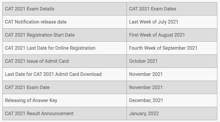 About CAT - Eligibility Criteria, Test Pattern, Exam Format, Important Dates, Colleges under it etc. CAT Notes | EduRev