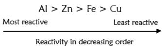 Theory & Procedure, Relative Reactivity of Metals Using Salt Solutions Class 10 Notes | EduRev