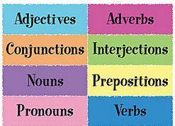 Grammar Introduction - English Grammar GMAT Notes | EduRev