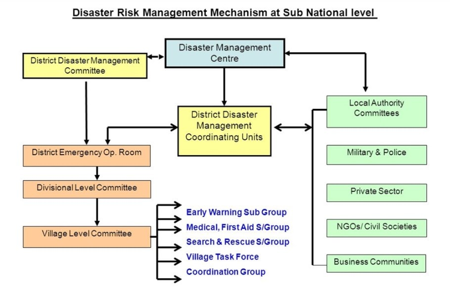 Laxmikanth: Summary of National Disaster Management Authority (NDMA) UPSC Notes | EduRev