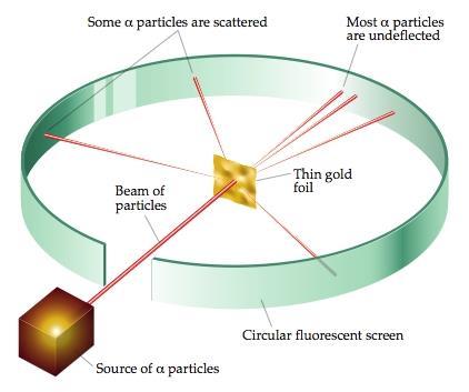 NCERT Gist: Gist of Physics (Part - 1) UPSC Notes | EduRev