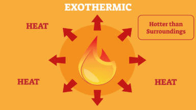 Extra Questions - Chemical Reactions and Equations Notes   EduRev