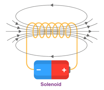 Toroid and Solenoid Class 12 Notes   EduRev