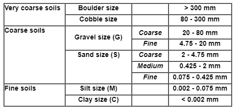 Soil Classification And Particle Size Distribution Civil Engineering (CE) Notes   EduRev