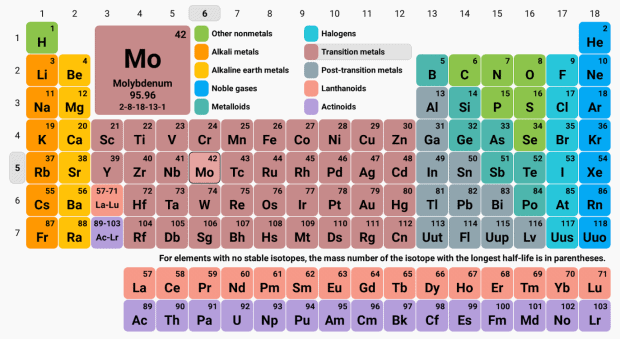 Overview of Periodic Classification of Elements (part -2) Class 10 Notes | EduRev
