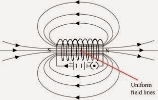 NCERT Solutions - Magnetic Effect on Electric Current Class 10 Notes | EduRev