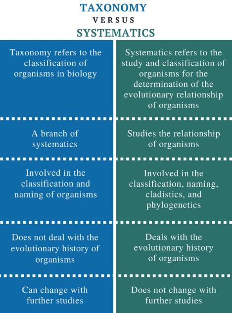 Taxonomy NEET Notes   EduRev