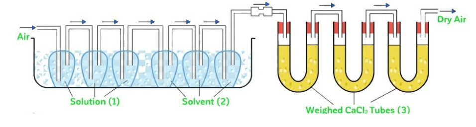 Colligative Properties & Relative lowering in V.P Class 12 Notes | EduRev