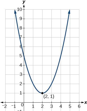 Important definitions and formulas - Quadratic Equations Class 10 Notes   EduRev