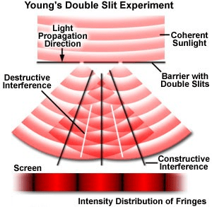 Huygens Principle Interference of Light Waves and Young`s Experiment Class 12 Notes   EduRev