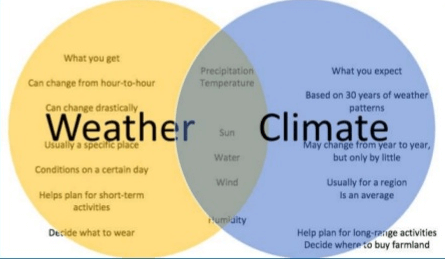 Chapter Notes - Chapter 7 : Weather,Climate and Adaptations of Animal ,Climate, Class 7, Science | EduRev Notes