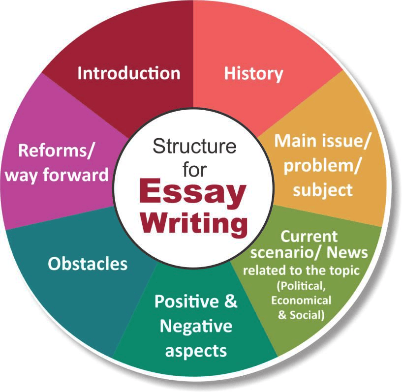 Previous Year`s Questions and Foreword - Essays for Mains UPSC Notes | EduRev
