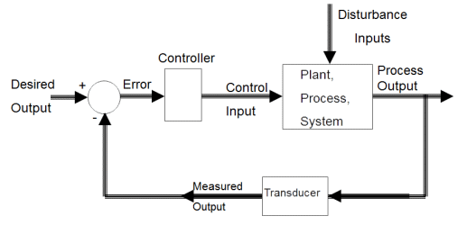 Chapter 1 - Introduction Control System - Notes, Control System, Electrical Engineering Electrical Engineering (EE) Notes | EduRev
