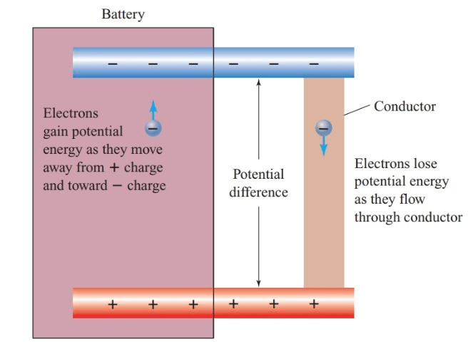 Electric Current, Potential and Potential Difference Class 10 Notes | EduRev