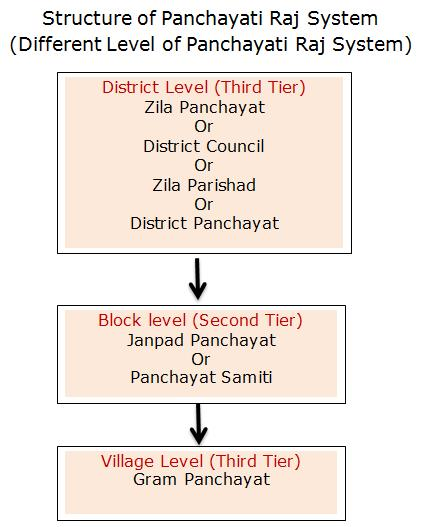 Local Self Government: Revision notes UPSC Notes | EduRev