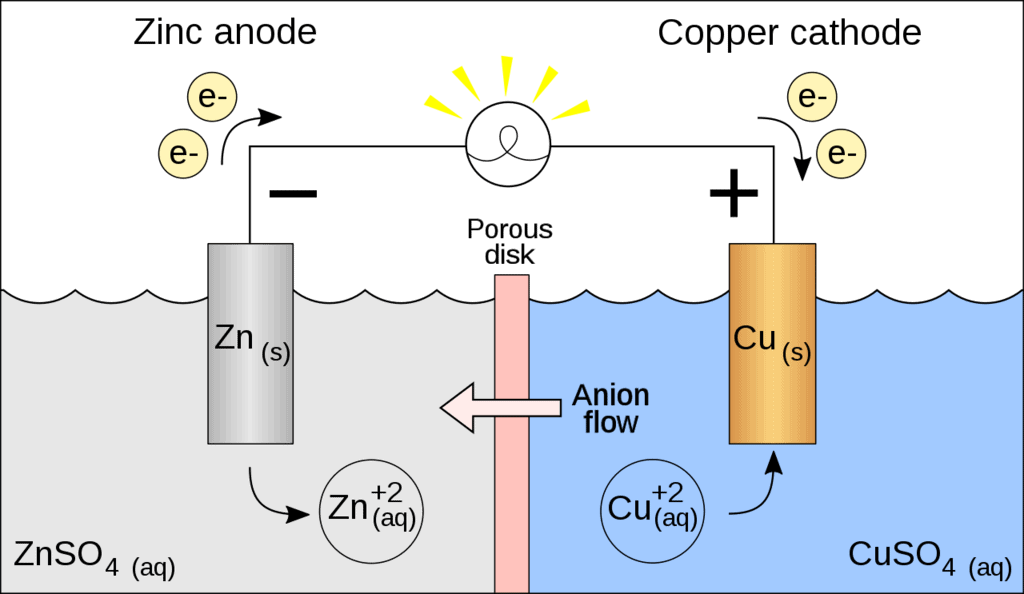 Doc: Introduction to Electrochemistry Class 12 Notes | EduRev