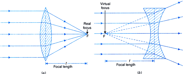 Overview of Light: Reflection and Refraction (Part - 2) Class 10 Notes | EduRev
